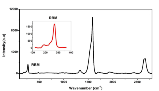 Raman Analysis of small diameter single-walled carbon nanotubes