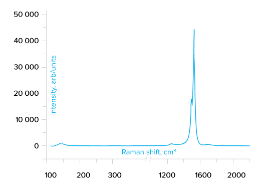 Raman spectra of SWCNT